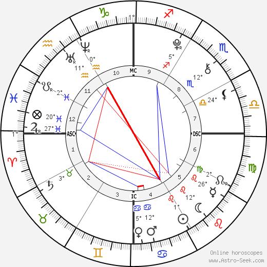 Bindi Irwin birth chart, biography, wikipedia 2020, 2021