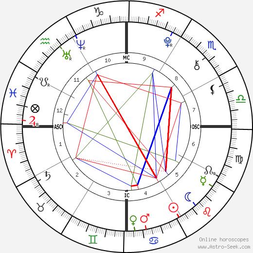 Bindi Irwin birth chart, Bindi Irwin astro natal horoscope, astrology