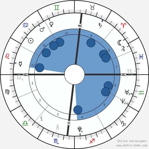 Camille Grimaldi wikipedia, horoscope, astrology, instagram