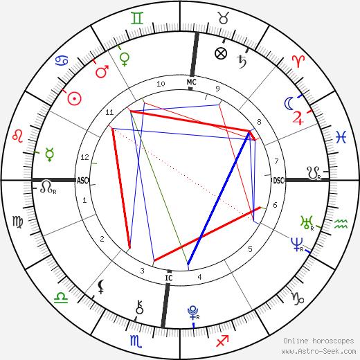 Camille Grimaldi день рождения гороскоп, Camille Grimaldi Натальная карта онлайн