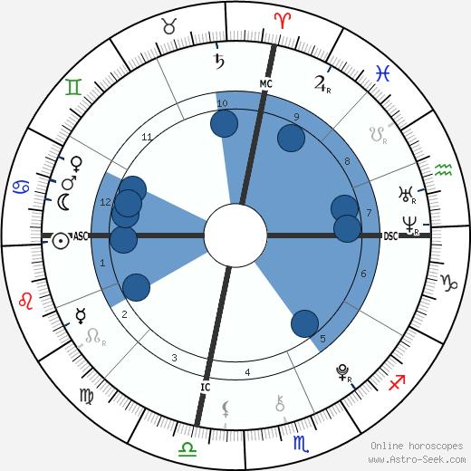 Charles Foster wikipedia, horoscope, astrology, instagram