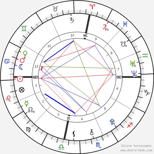 Charles Foster день рождения гороскоп, Charles Foster Натальная карта онлайн