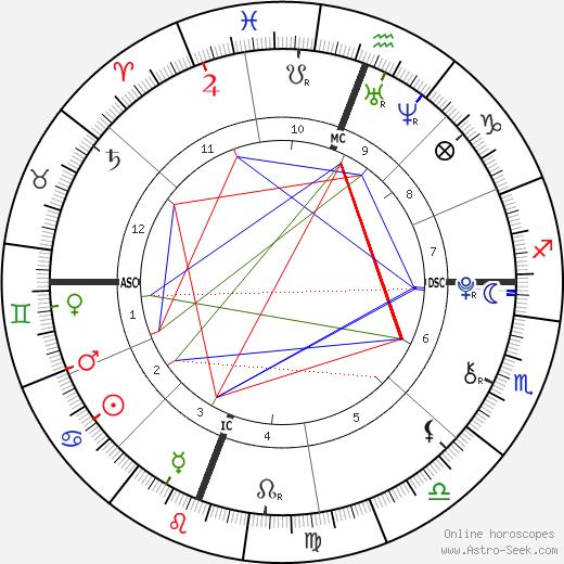 Dawn Walkup tema natale, oroscopo, Dawn Walkup oroscopi gratuiti, astrologia