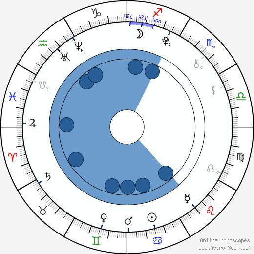 Dylan Sprayberry wikipedia, horoscope, astrology, instagram