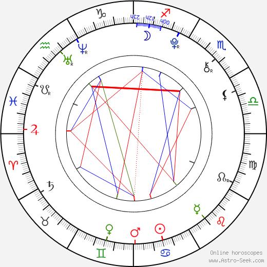 Dylan Sprayberry astro natal birth chart, Dylan Sprayberry horoscope, astrology