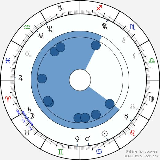 Lenka Haková wikipedia, horoscope, astrology, instagram