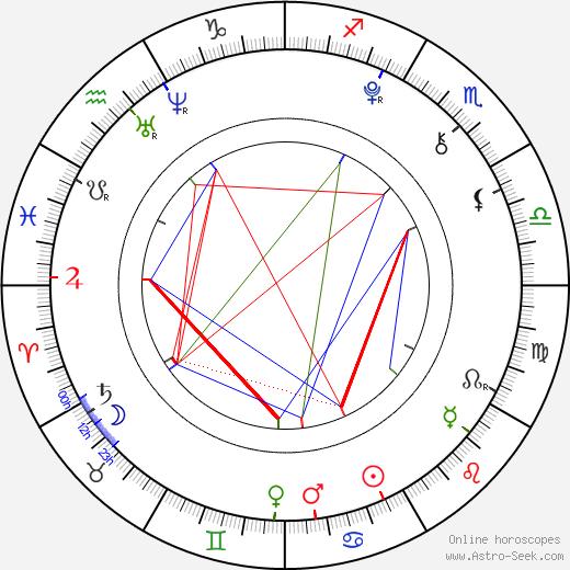 Lenka Haková день рождения гороскоп, Lenka Haková Натальная карта онлайн