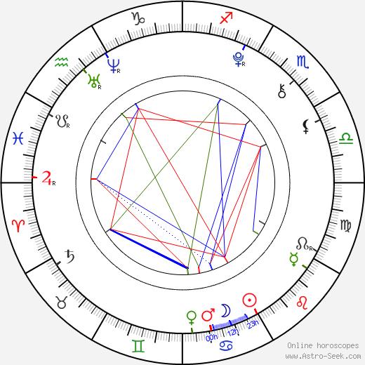 Madison Pettis astro natal birth chart, Madison Pettis horoscope, astrology