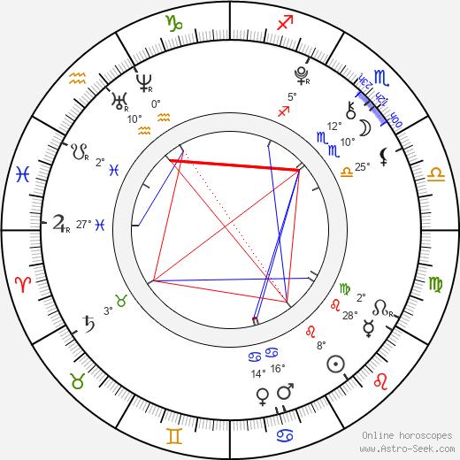 Rico Rodriguez birth chart, biography, wikipedia 2019, 2020