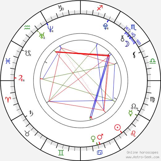 Rico Rodriguez astro natal birth chart, Rico Rodriguez horoscope, astrology