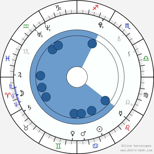 Rina Macuno wikipedia, horoscope, astrology, instagram