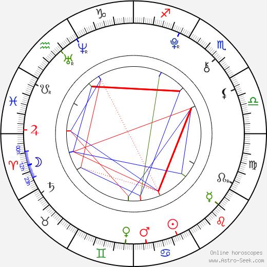 Rina Macuno tema natale, oroscopo, Rina Macuno oroscopi gratuiti, astrologia