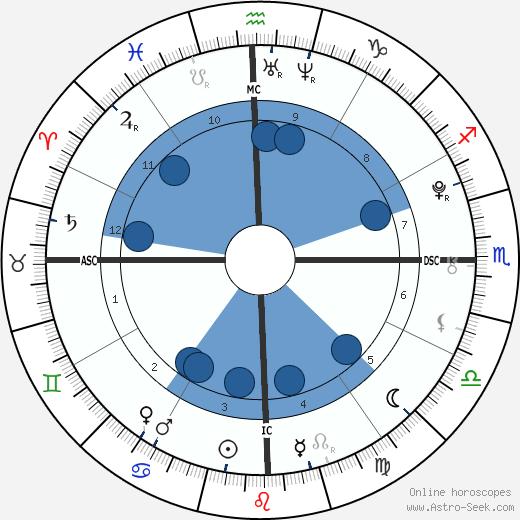 Sasha Meneghel Szafir wikipedia, horoscope, astrology, instagram