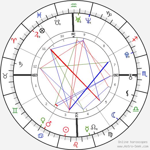 Sasha Meneghel Szafir tema natale, oroscopo, Sasha Meneghel Szafir oroscopi gratuiti, astrologia