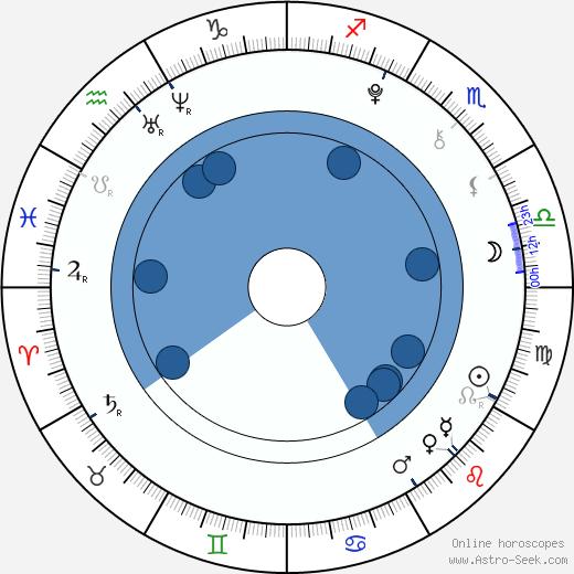 Abraham Mateo wikipedia, horoscope, astrology, instagram