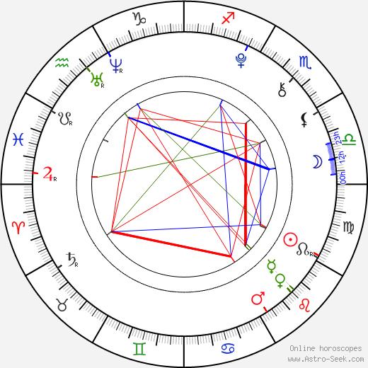 Abraham Mateo birth chart, Abraham Mateo astro natal horoscope, astrology