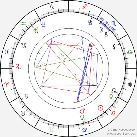 Jáchym Kraus astro natal birth chart, Jáchym Kraus horoscope, astrology
