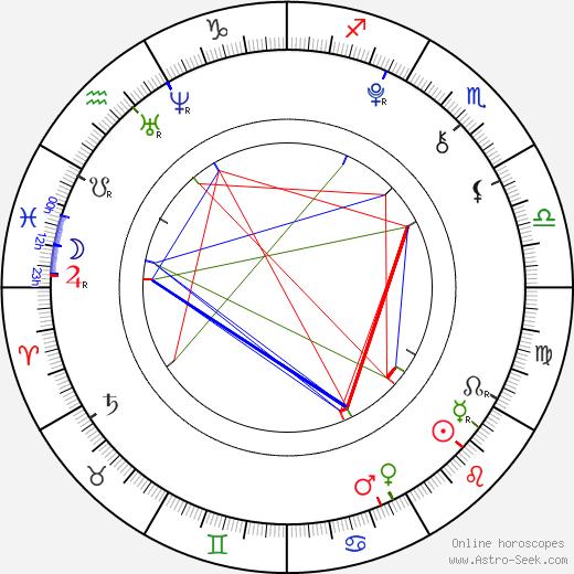 Jona Ruggaber astro natal birth chart, Jona Ruggaber horoscope, astrology