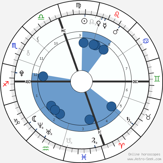 Egypt Jahnari Criss wikipedia, horoscope, astrology, instagram