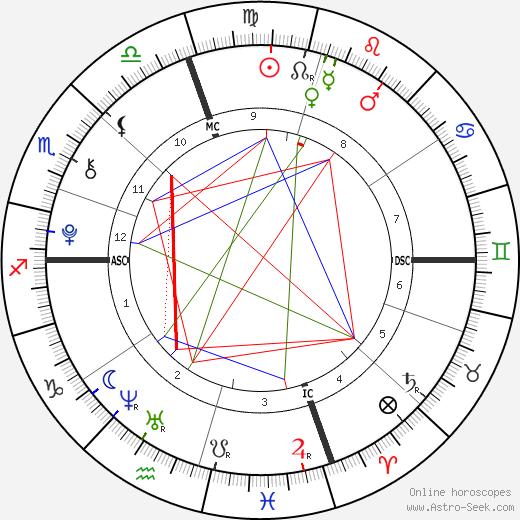 Egypt Jahnari Criss день рождения гороскоп, Egypt Jahnari Criss Натальная карта онлайн