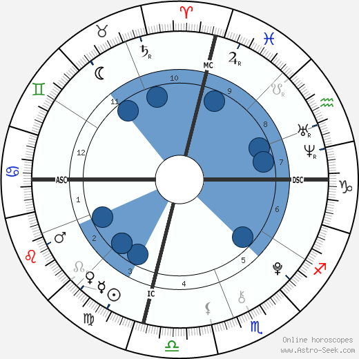 Elijah Holyfield wikipedia, horoscope, astrology, instagram