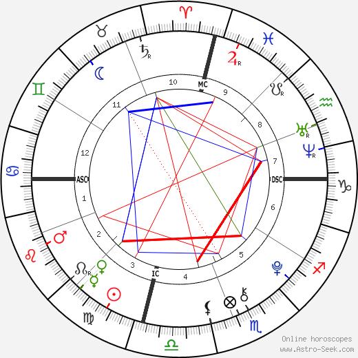 Elijah Holyfield день рождения гороскоп, Elijah Holyfield Натальная карта онлайн