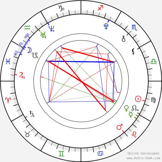 Helena Barlow tema natale, oroscopo, Helena Barlow oroscopi gratuiti, astrologia