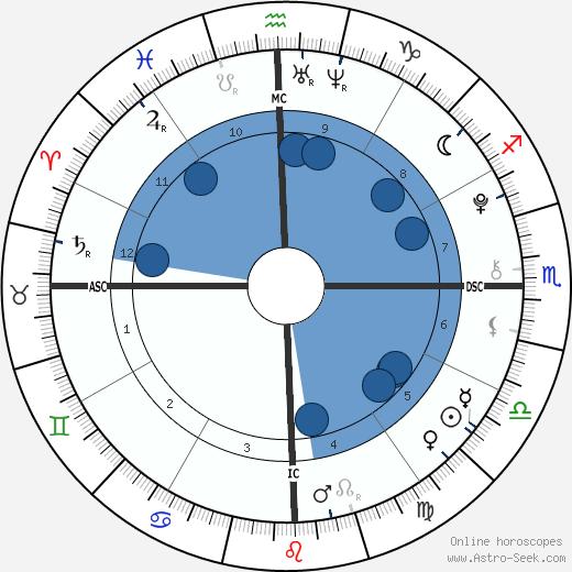 Victoria Brenner wikipedia, horoscope, astrology, instagram