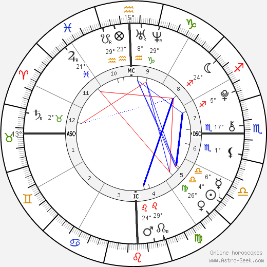 Victoria Brenner birth chart, biography, wikipedia 2019, 2020