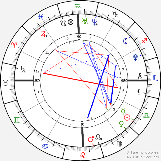 Victoria Brenner astro natal birth chart, Victoria Brenner horoscope, astrology