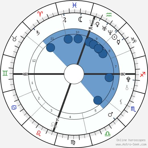 Chandler Daughter wikipedia, horoscope, astrology, instagram