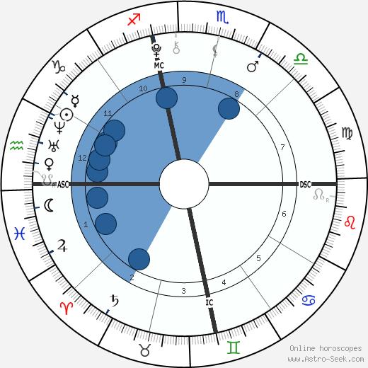 Daniel Patrick Hunt wikipedia, horoscope, astrology, instagram