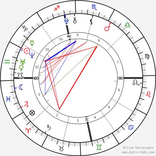 Daniel Patrick Hunt день рождения гороскоп, Daniel Patrick Hunt Натальная карта онлайн