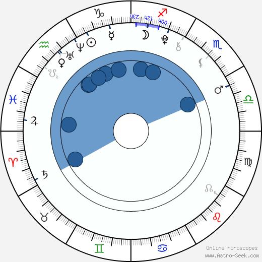 Justin Tinucci wikipedia, horoscope, astrology, instagram