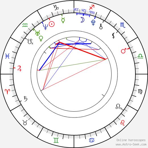 Justin Tinucci birth chart, Justin Tinucci astro natal horoscope, astrology