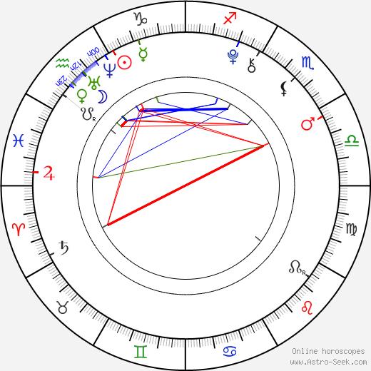 Каран Брар Karan Brar день рождения гороскоп, Karan Brar Натальная карта онлайн