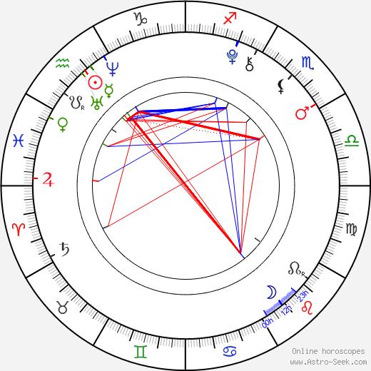 Кейт Бекинсейл Lily Mo Sheen день рождения гороскоп, Lily Mo Sheen Натальная карта онлайн