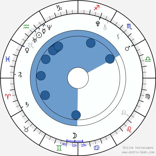 Preston Strother wikipedia, horoscope, astrology, instagram