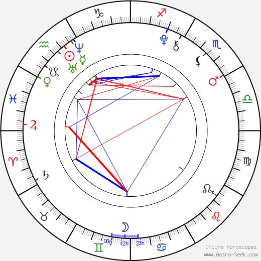 Preston Strother birth chart, Preston Strother astro natal horoscope, astrology