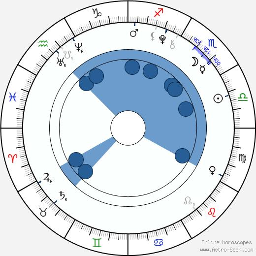 Adam Denomme wikipedia, horoscope, astrology, instagram