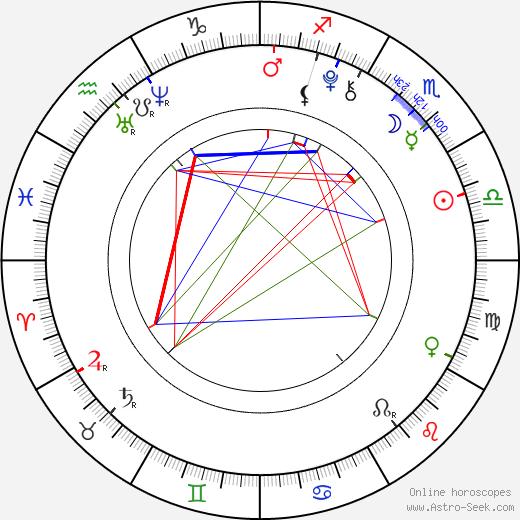 Adam Denomme astro natal birth chart, Adam Denomme horoscope, astrology