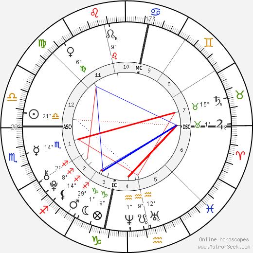 Julius Tapert birth chart, biography, wikipedia 2019, 2020
