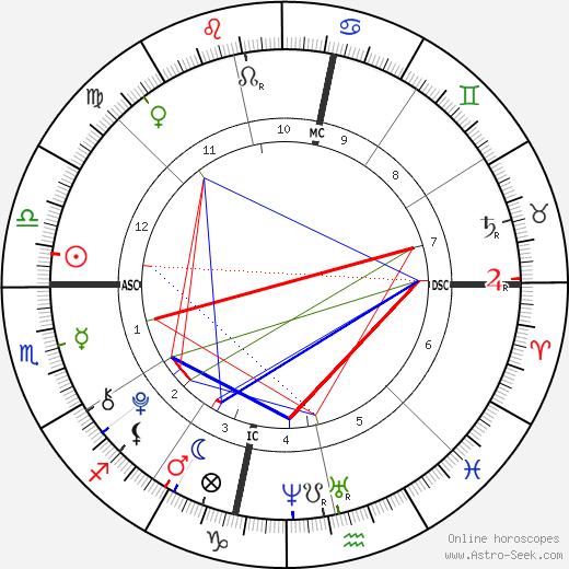 Julius Tapert birth chart, Julius Tapert astro natal horoscope, astrology
