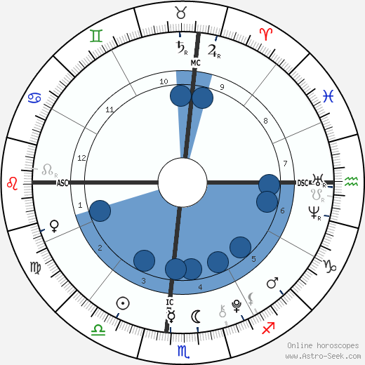 Luke David Armstrong wikipedia, horoscope, astrology, instagram