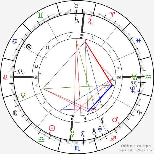 Luke David Armstrong день рождения гороскоп, Luke David Armstrong Натальная карта онлайн