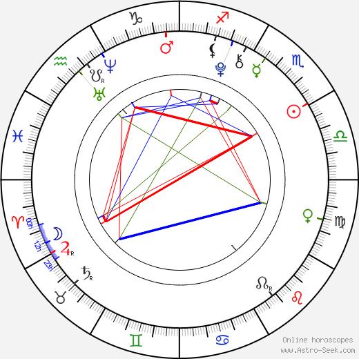 Tomáš Hart день рождения гороскоп, Tomáš Hart Натальная карта онлайн