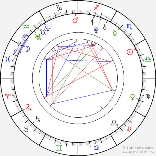Veronika Mertová birth chart, Veronika Mertová astro natal horoscope, astrology