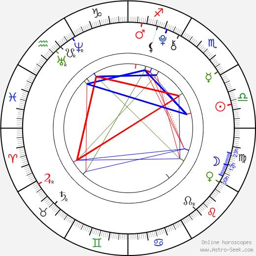 Will Shadley birth chart, Will Shadley astro natal horoscope, astrology
