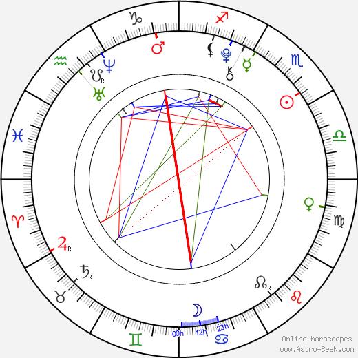 Zdeněk Bařinka birth chart, Zdeněk Bařinka astro natal horoscope, astrology