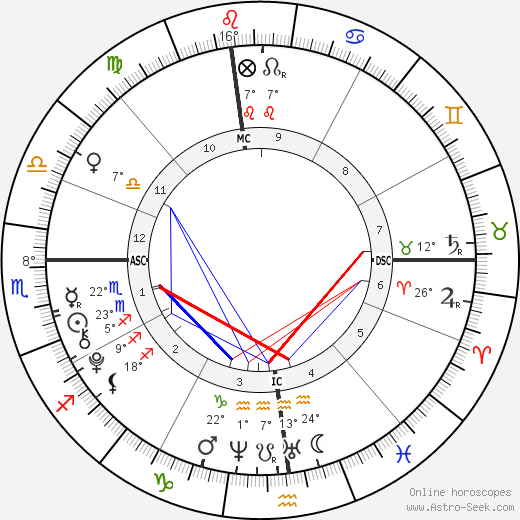 Francesca Scorsese birth chart, biography, wikipedia 2018, 2019
